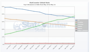StatCounter-browser-CL-monthly-201005-201105.jpg