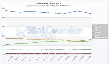 StatCounter-browser-JP-monthly-201105-201205.jpg