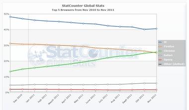 StatCounter-browser-ww-monthly-201011-201111.jpg